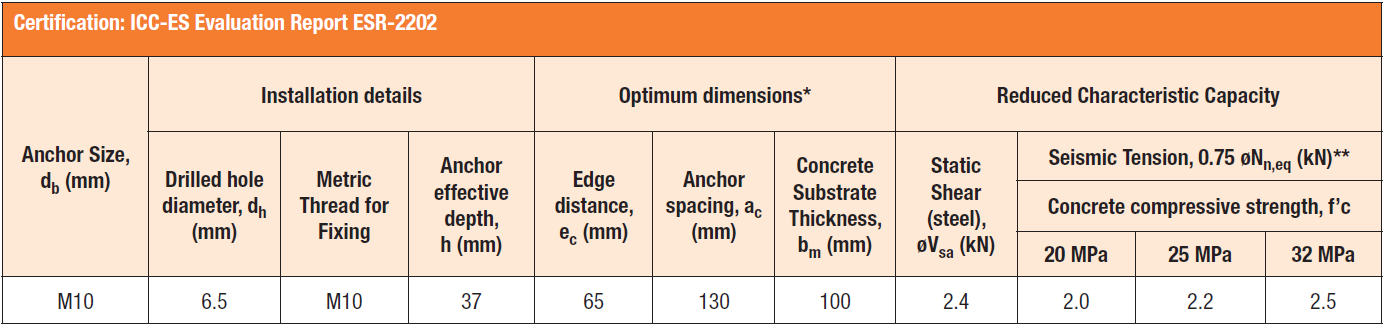Sammys® Seismic Anchor Specifications