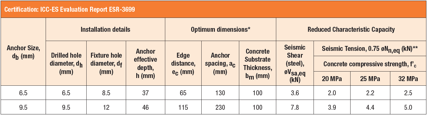 Tapcon®+ Seismic Anchor Specifications